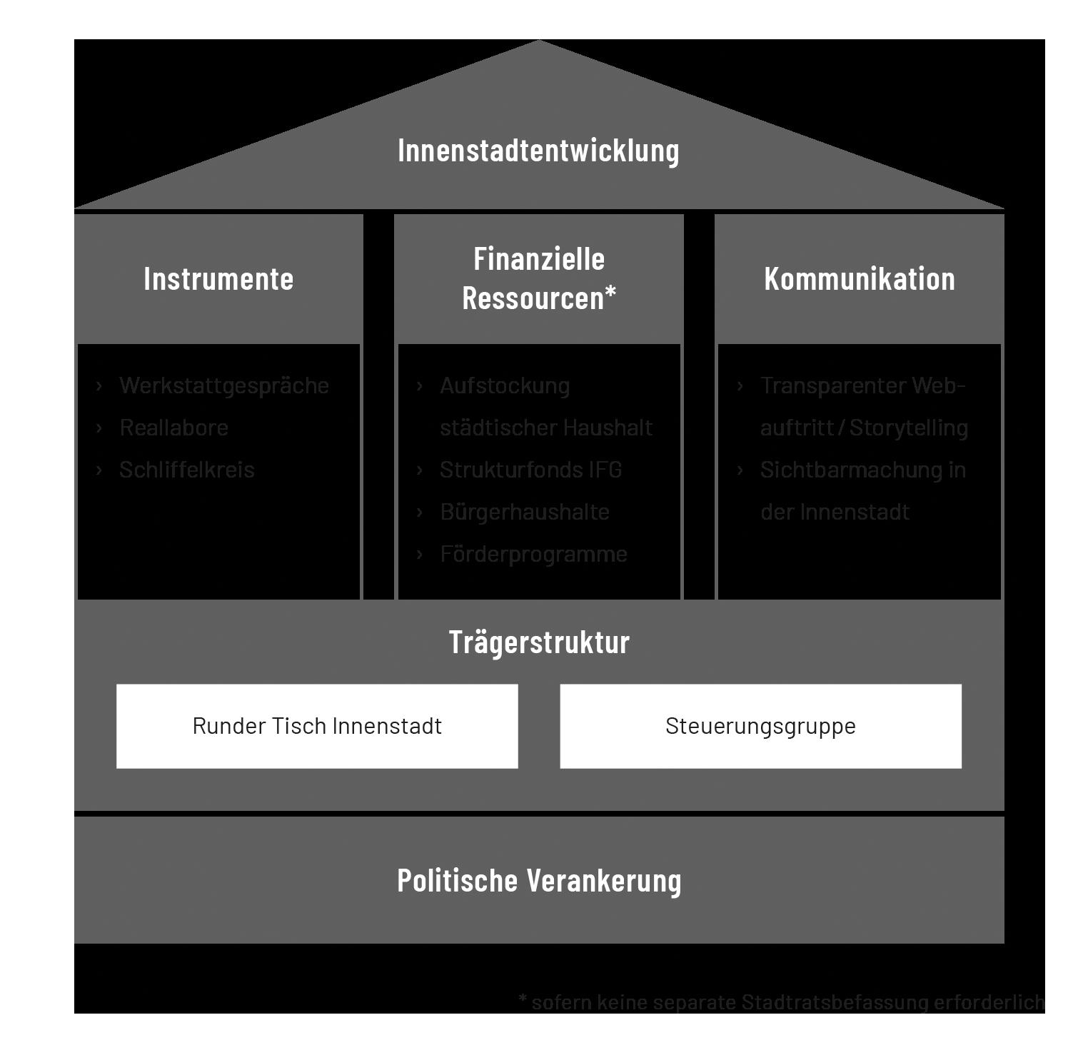 Umsetzung und Verstetigung